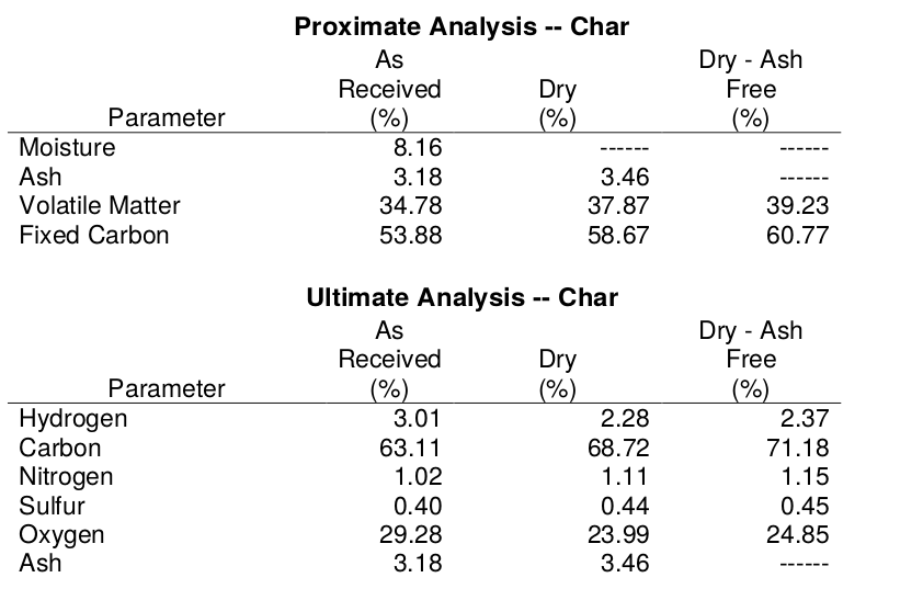 Proximate and Ultimate results - char