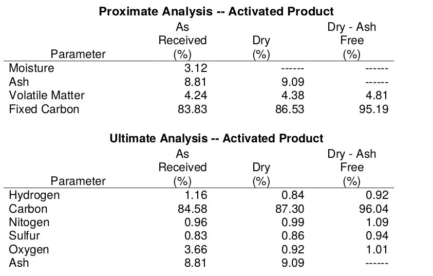 Proximate and Ultimate results - activated product