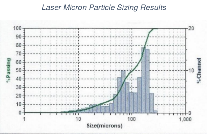 Laser Micron Particle Sizing Results 1