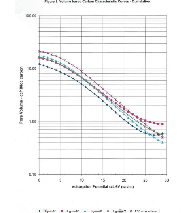 Figure 1: Volume based Characteristic Curves