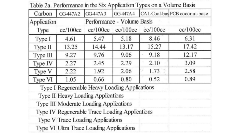 Table 2a: Performance in the Six Application Types on a Volume Basis
