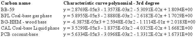 Image: Characteristic Curve Polynomials - 3rd degree