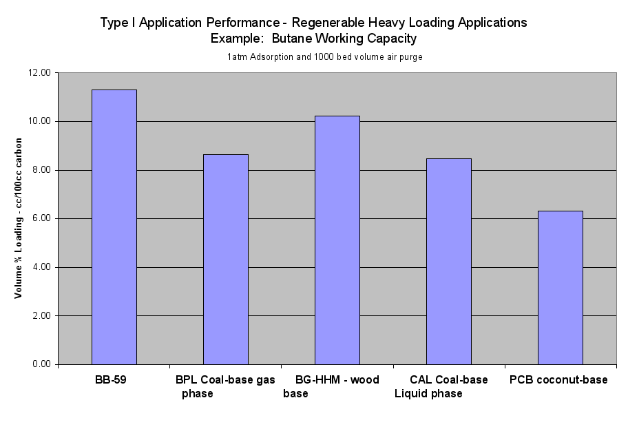 Image: Type I Application Performance