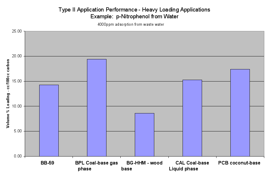 Image: Type II Application Performance