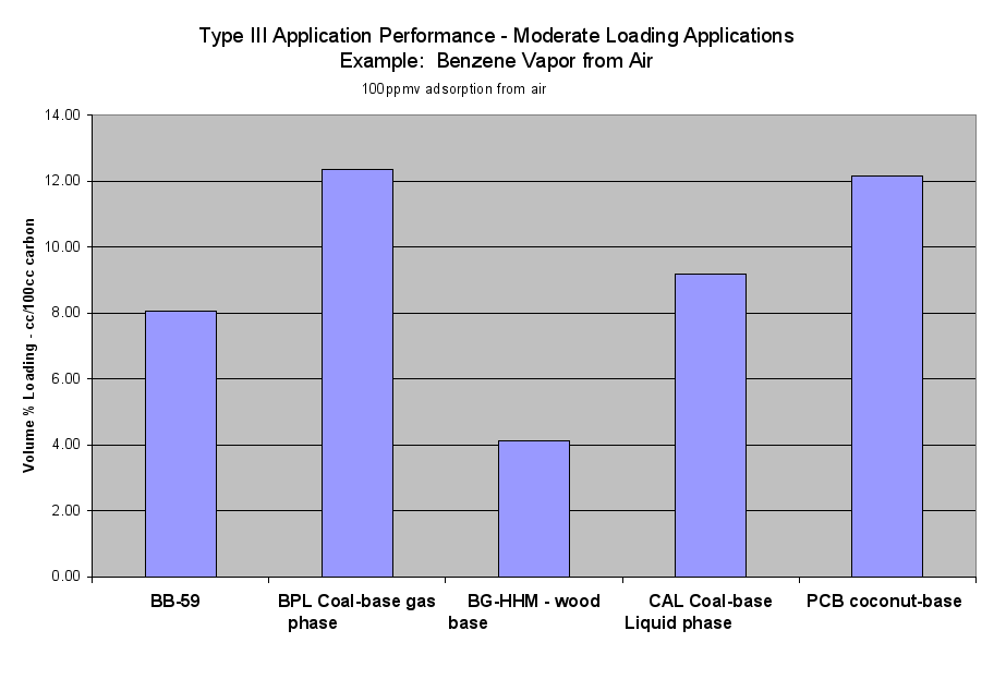 Image: Type III Application Performance