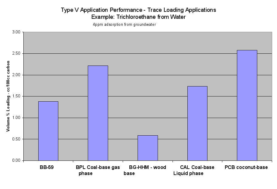 Image: Type V Application Performance