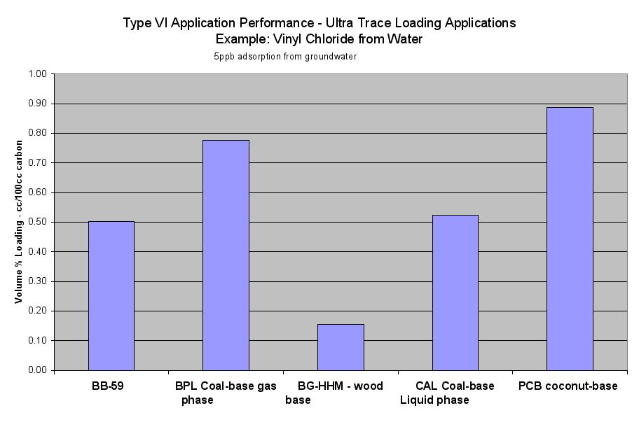 Image: Type VI Application Performance