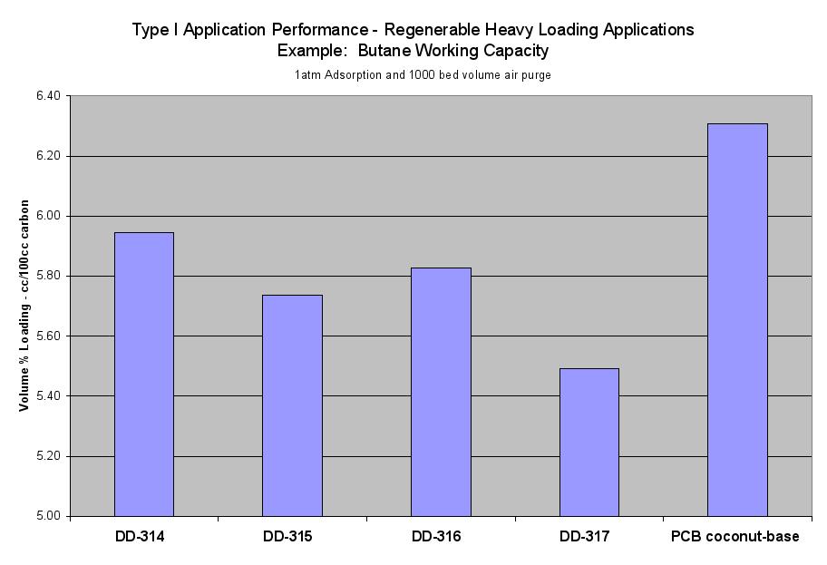 Image: Type I Application Performance