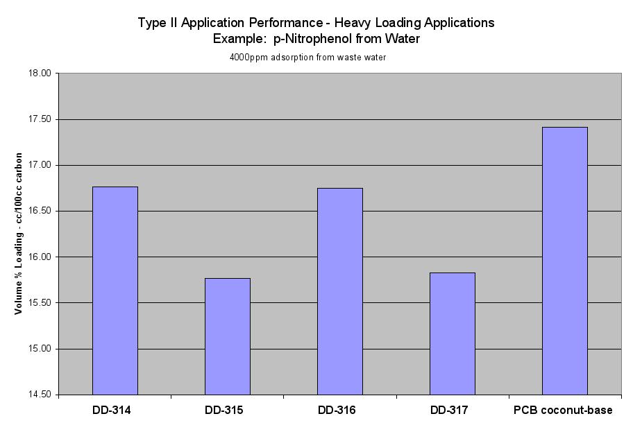 Image: Type II Application Performance