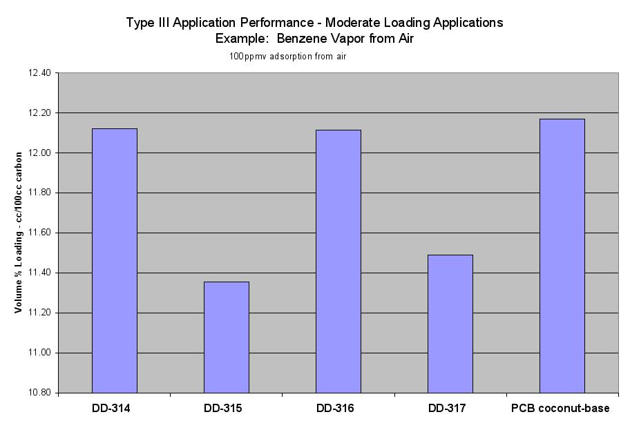 Image: Type III Application Performance