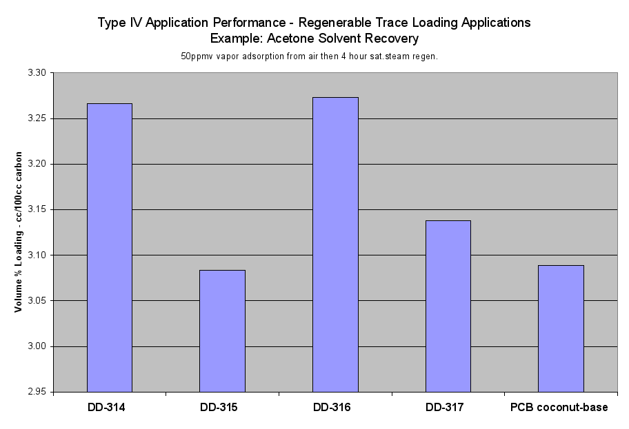 Image: Type IV Application Performance
