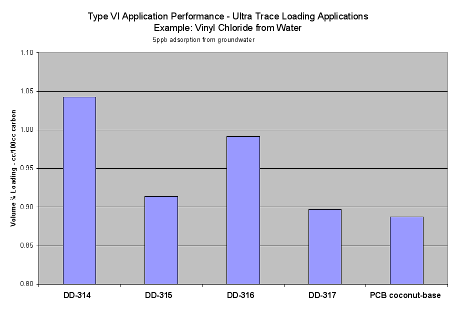 Image: Type VI Application Performance